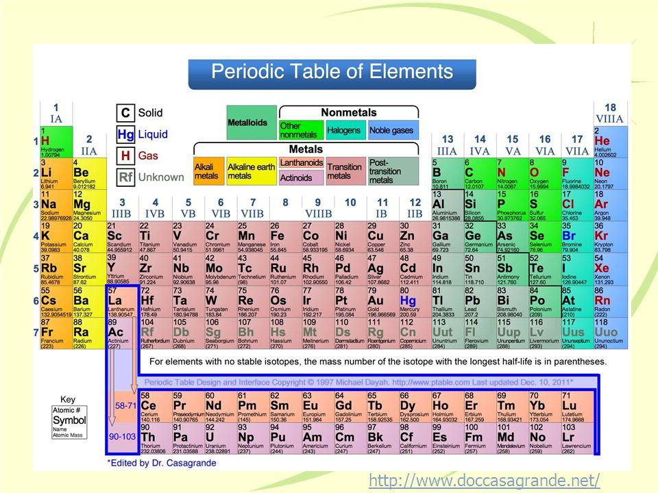Mass Atomic Mass = # of protons + average # of neutrons