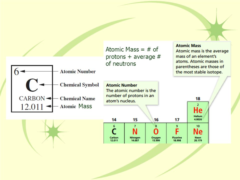 Sodium (Na) - soft, silvery metal that explodes in water Chlorine (Cl) - a poisonous yellow-green gas.