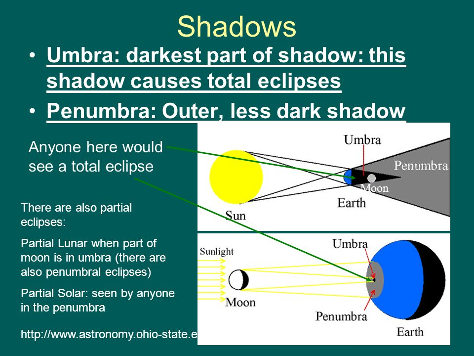 Shadows Umbra: darkest part of shadow: this shadow causes total eclipses Penumbra: Outer, less dark shadow http://www.astronomy.ohio-state.edu Lunar E