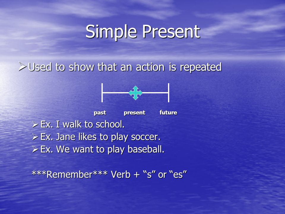 Simple Present Used to show that an action is repeated Used to show that an action is repeated past presentfuture past presentfuture Ex.