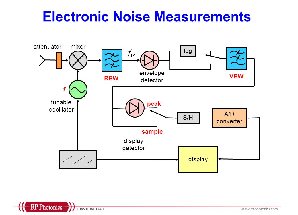 Electronic Noise Measurements envelope detector mixer tunable oscillator f RBW log VBW sample peak A/D converter S/H display detector display attenuat