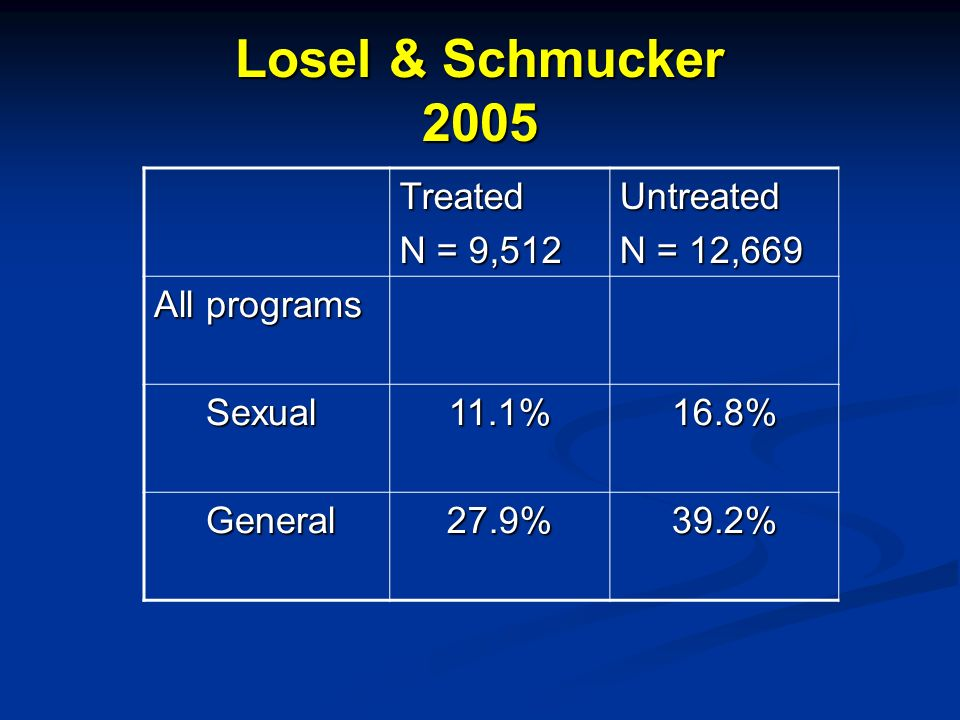 Losel & Schmucker 2005 Treated N = 9,512 Untreated N = 12,669 All programs Sexual Sexual11.1%16.8% General General27.9%39.2%