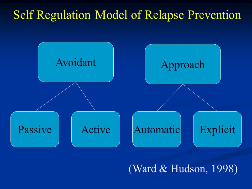 Self Regulation Model of Relapse Prevention Avoidant PassiveActiveAutomaticExplicit (Ward & Hudson, 1998) Approach