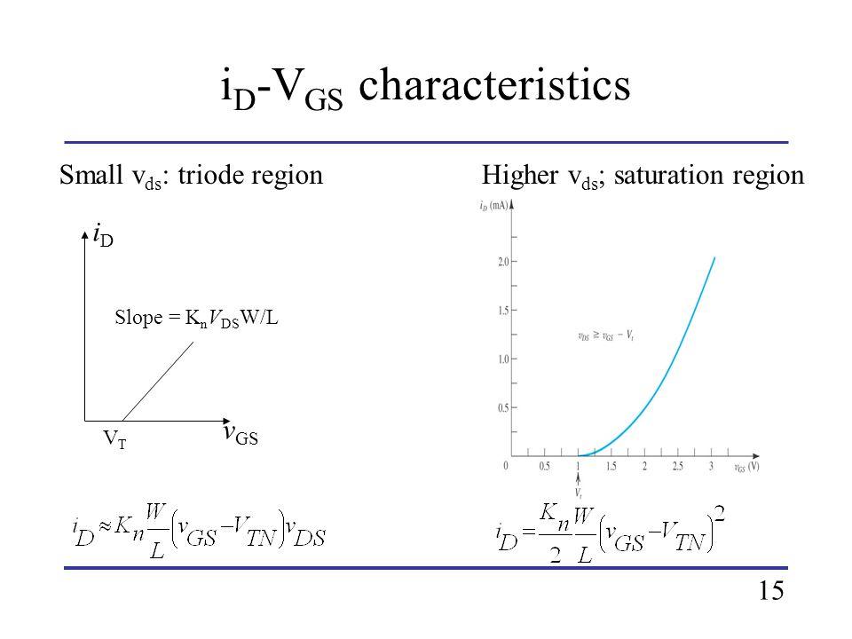 iDiD VTVT Slope = K n V DS W/L v GS Small v ds : triode regionHigher v ds ; saturation region i D -V GS characteristics 15