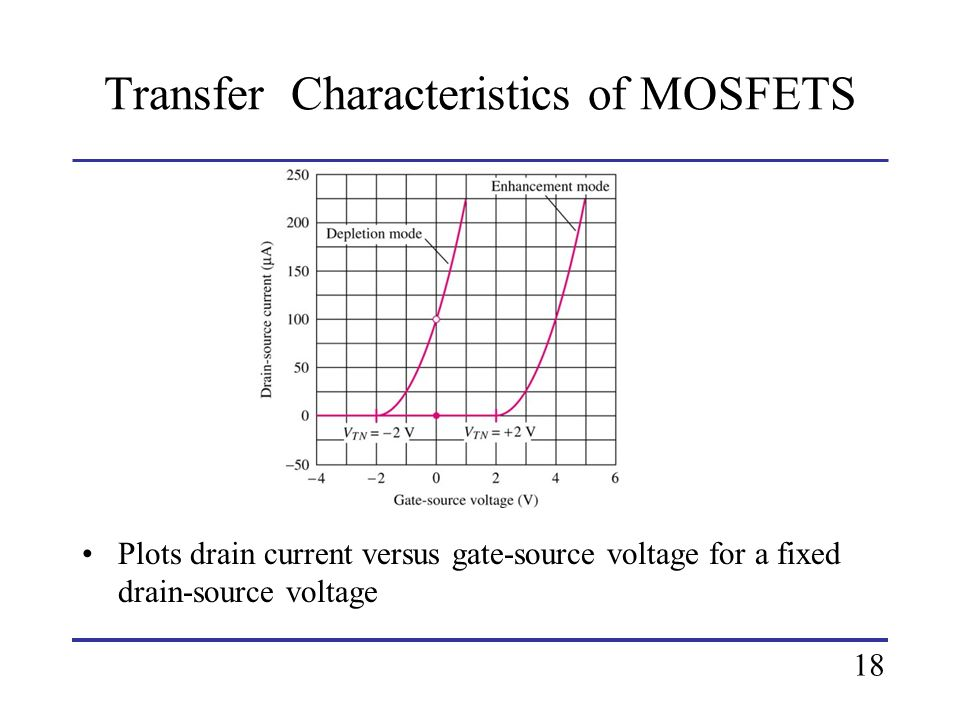 Transfer Characteristics of MOSFETS Plots drain current versus gate-source voltage for a fixed drain-source voltage 18