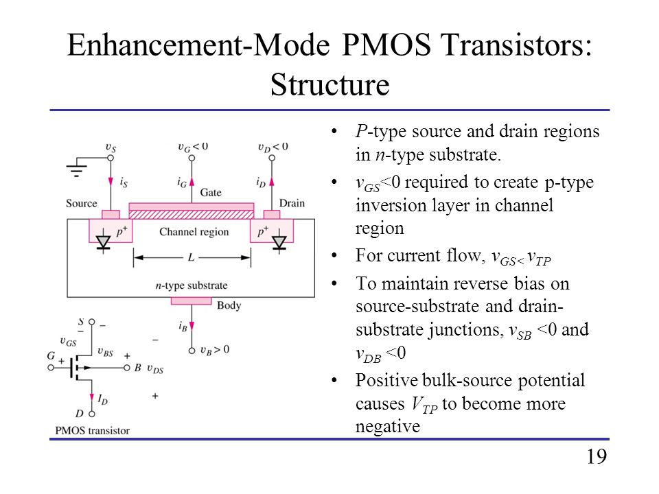 Enhancement-Mode PMOS Transistors: Structure P-type source and drain regions in n-type substrate. v GS <0 required to create p-type inversion layer in