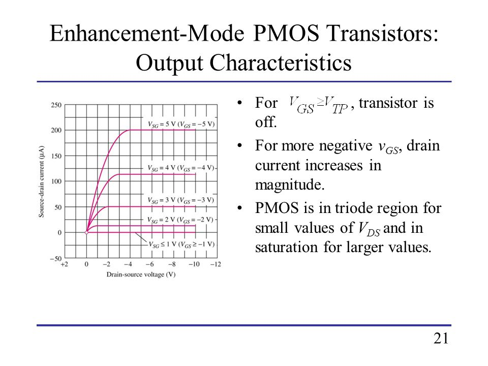 Enhancement-Mode PMOS Transistors: Output Characteristics For, transistor is off. For more negative v GS, drain current increases in magnitude. PMOS i