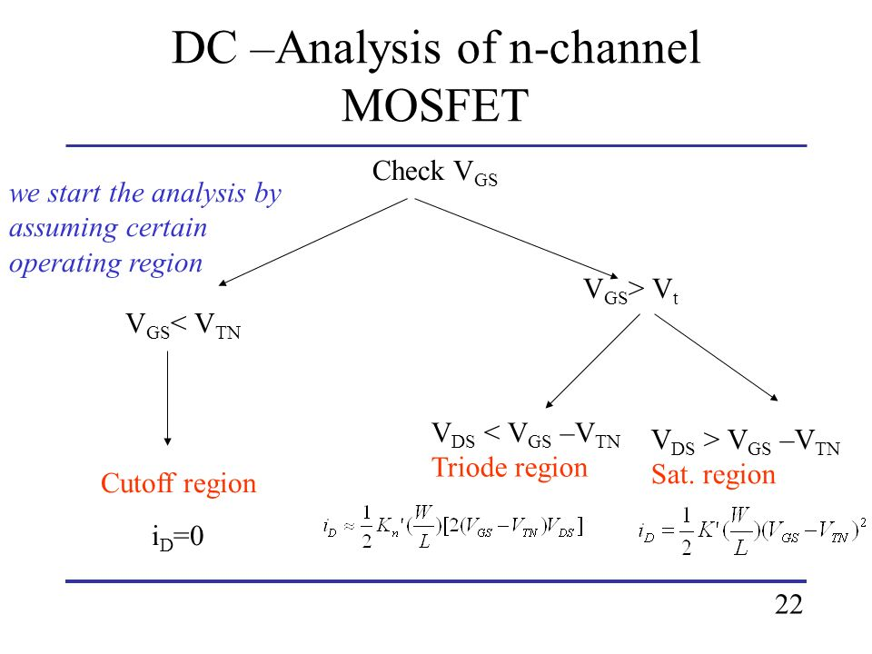 DC –Analysis of n-channel MOSFET Check V GS V GS < V TN Cutoff region i D =0 V GS > V t V DS < V GS –V TN Triode region V DS > V GS –V TN Sat. region