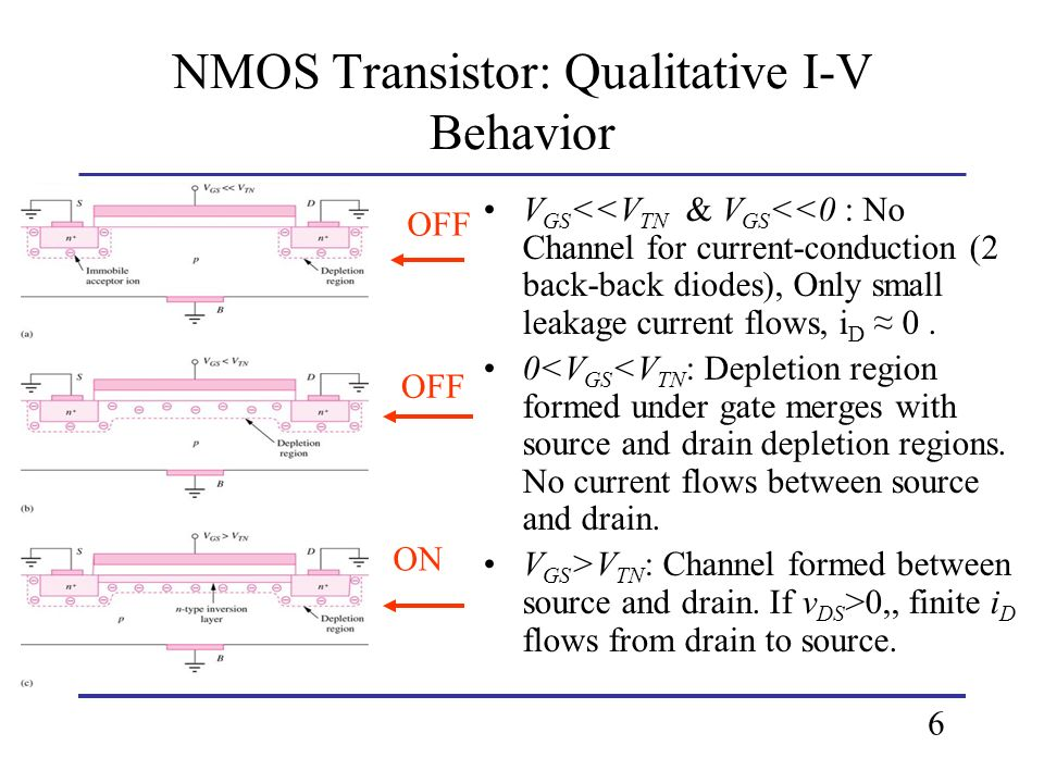 For v GS > V TN -- Triode Region Characteristics where, K n = K n W/L K n =μ n C ox (A/V 2 ) C ox =ε ox /T ox ε ox =oxide permittivity (F/cm) T ox= oxide thickness (cm) for A channel is induced between the source and drain, and current will flow Electrons flow from the source to drain Current flows from drain to source 7