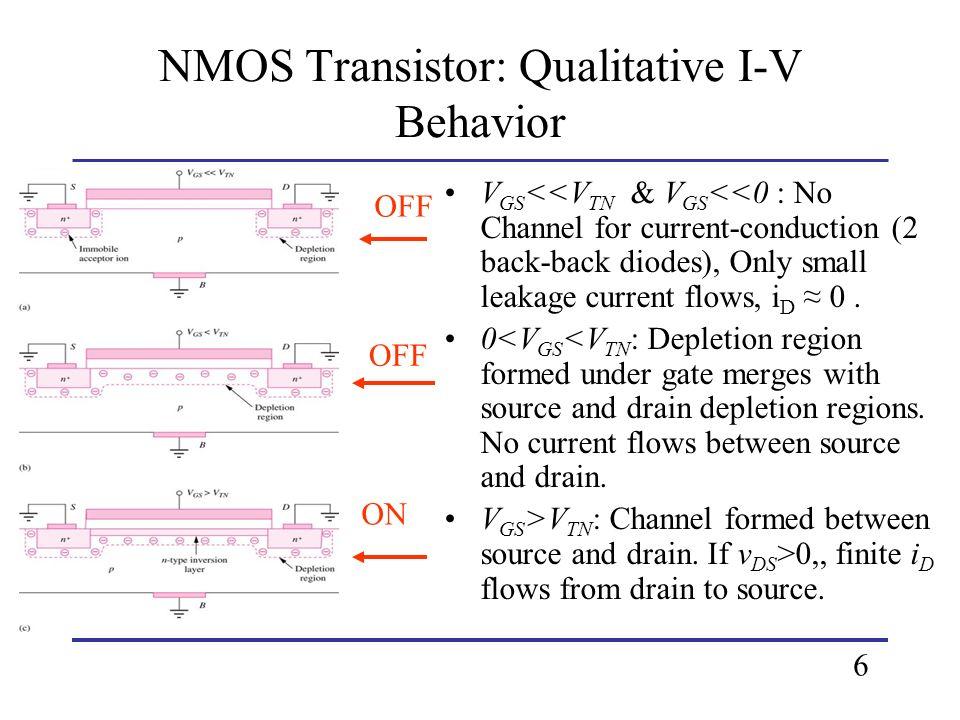 NMOS Transistor: Qualitative I-V Behavior V GS <<V TN & V GS <<0 : No Channel for current-conduction (2 back-back diodes), Only small leakage current