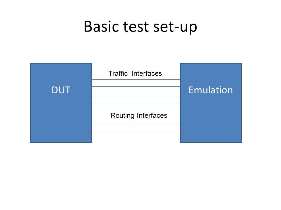 Basic test set-up DUTEmulation Routing Interfaces Traffic Interfaces