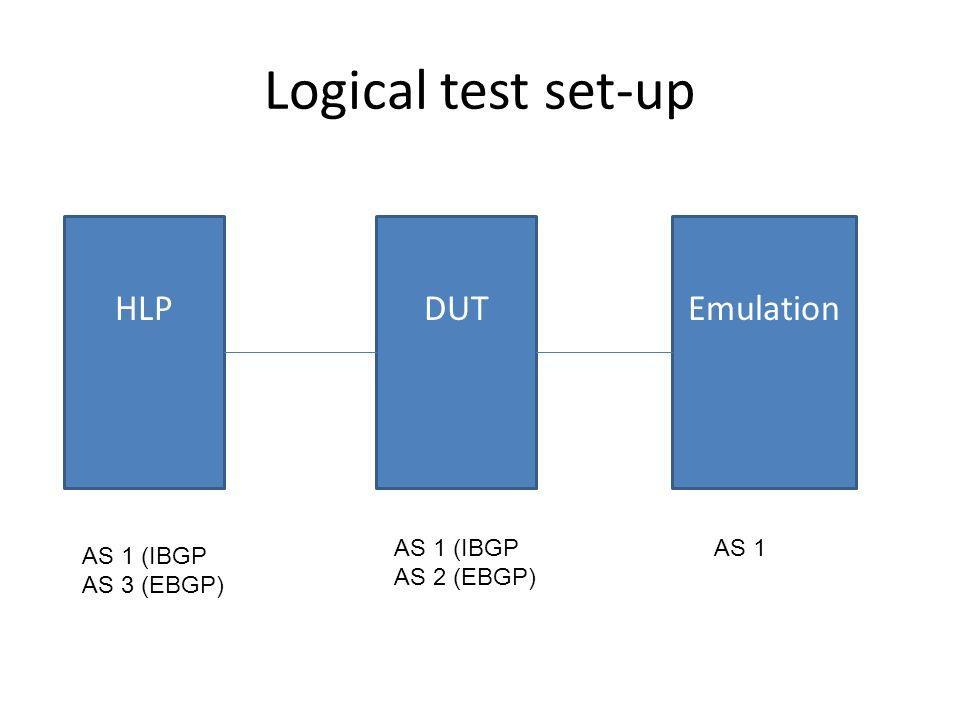 Logical test set-up HLPEmulationDUT AS 1 (IBGP AS 2 (EBGP) AS 1 AS 1 (IBGP AS 3 (EBGP)