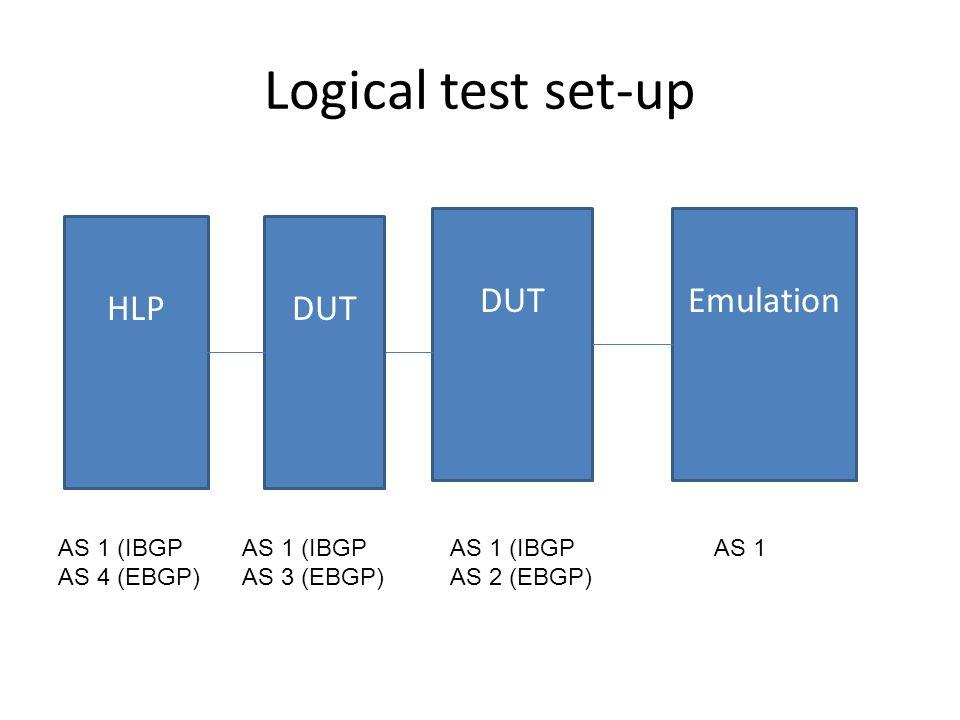 Logical test set-up HLP EmulationDUT AS 1 (IBGP AS 2 (EBGP) AS 1AS 1 (IBGP AS 3 (EBGP) DUT AS 1 (IBGP AS 4 (EBGP)