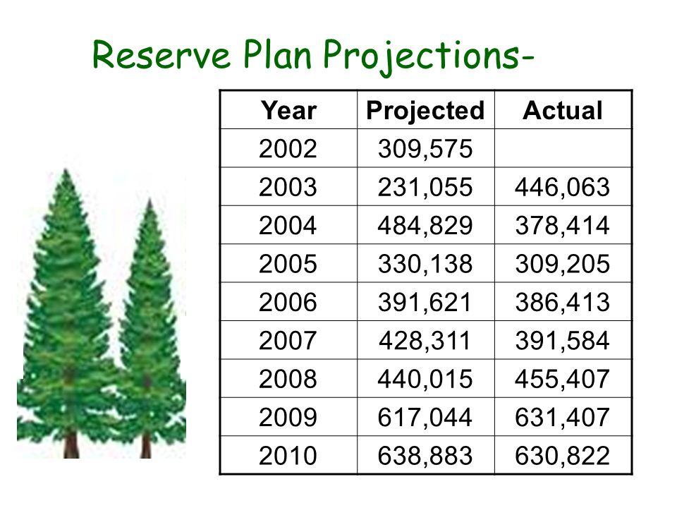 Reserve Plan Projections- YearProjectedActual 2002309,575 2003231,055446,063 2004484,829378,414 2005330,138309,205 2006391,621386,413 2007428,311391,584 2008440,015455,407 2009617,044631,407 2010638,883630,822