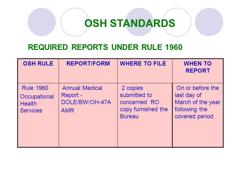 OSH STANDARDS REQUIRED REPORTS UNDER RULE 1960 OSH RULEREPORT/FORMWHERE TO FILEWHEN TO REPORT Rule 1960 Occupational Health Services Annual Medical Re