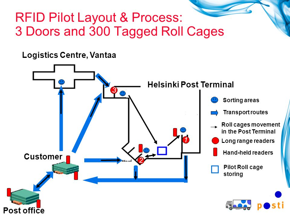19 RFID Pilot Layout & Process: 3 Doors and 300 Tagged Roll Cages Sorting areas Transport routes Roll cages movement in the Post Terminal Long range r