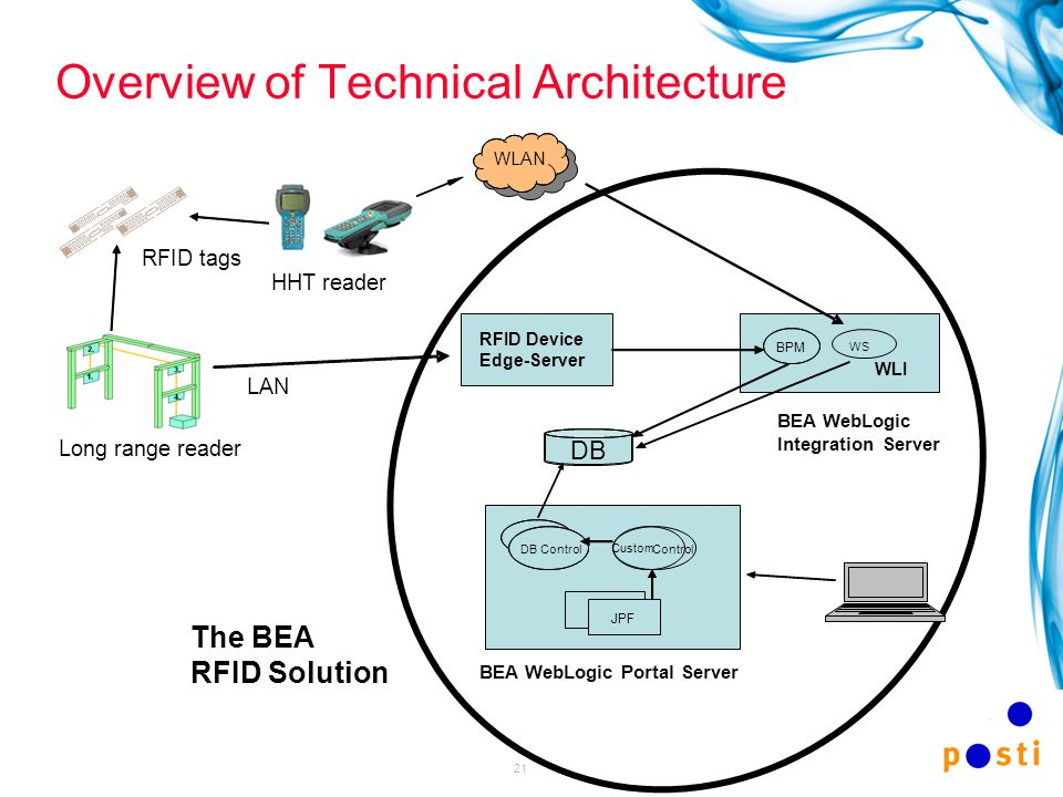21 Overview of Technical Architecture The BEA RFID Solution WLAN WLI WS RFID Device Edge-Server DBControl Custom Control JPF BEA WebLogic Portal Serve
