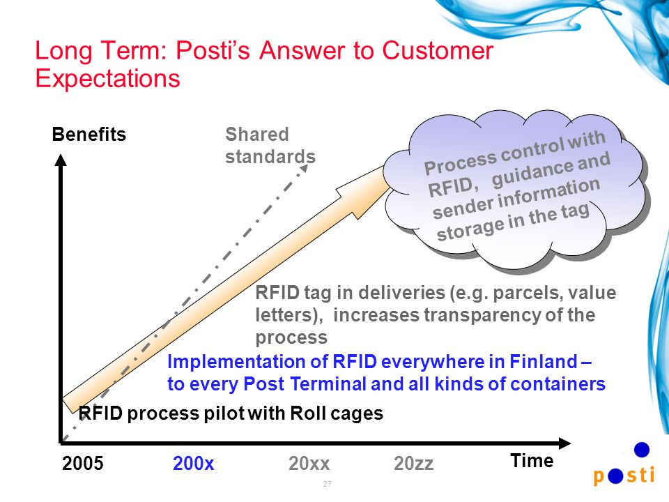 27 Long Term: Postis Answer to Customer Expectations 200520zz20xx200x RFID process pilot with Roll cages Implementation of RFID everywhere in Finland