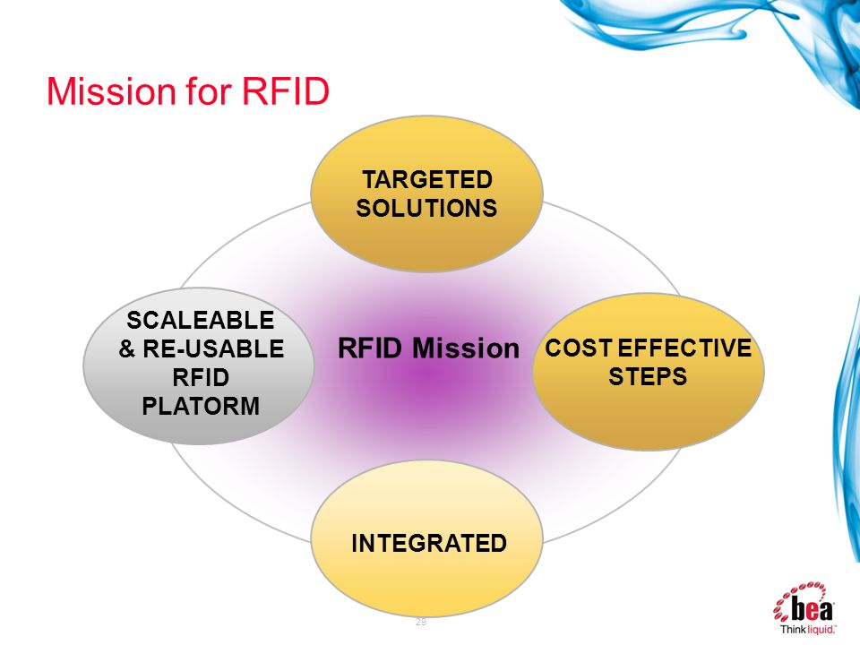 29 Mission for RFID RFID Mission INTEGRATED COST EFFECTIVE STEPS SCALEABLE & RE-USABLE RFID PLATORM TARGETED SOLUTIONS