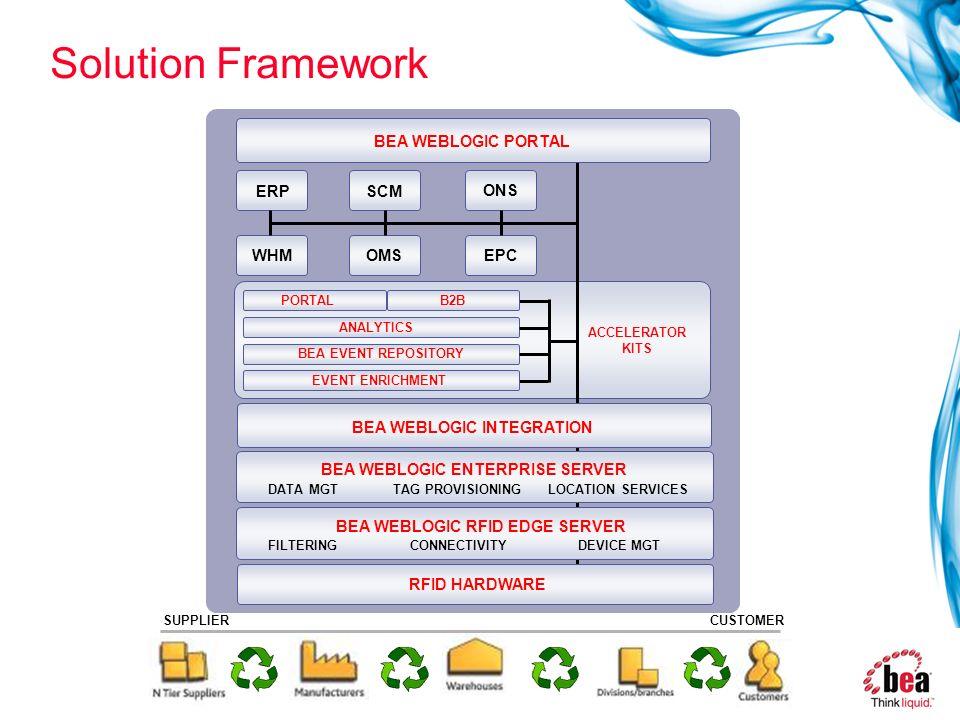 31 Solution Framework SUPPLIER RFID HARDWARE BEA WEBLOGIC INTEGRATION ACCELERATOR KITS ERP BEA EVENT REPOSITORY SCM EPC ONS OMSWHM EVENT ENRICHMENT AN