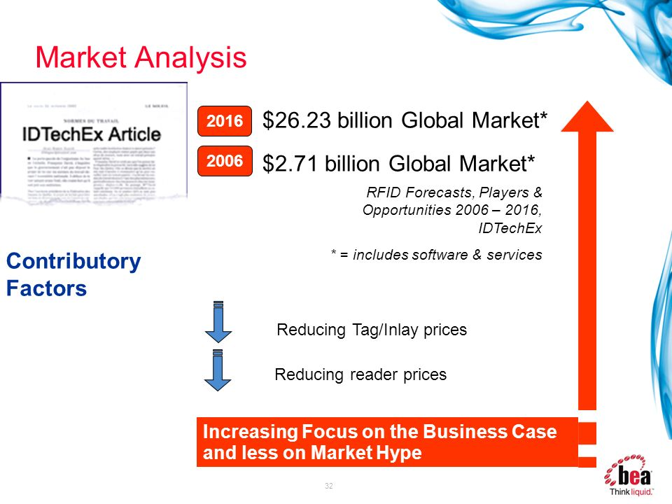 32 Market Analysis $26.23 billion Global Market* $2.71 billion Global Market* Contributory Factors 2006 2016 Reducing Tag/Inlay prices Reducing reader