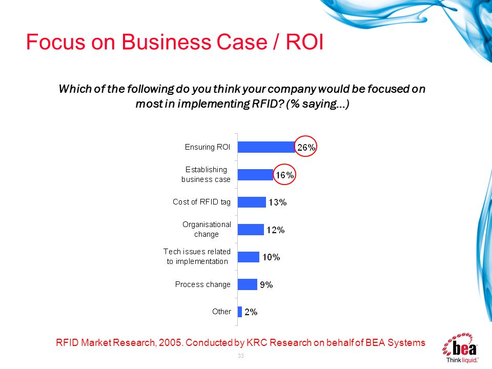 33 Focus on Business Case / ROI RFID Market Research, 2005. Conducted by KRC Research on behalf of BEA Systems Which of the following do you think you