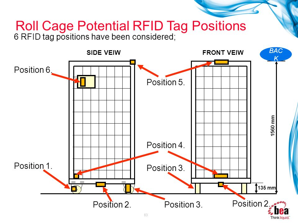 63 Roll Cage Potential RFID Tag Positions 6 RFID tag positions have been considered; SIDE VEIWFRONT VEIW 135 mm 1560 mm Position 6. Position 3. Positi