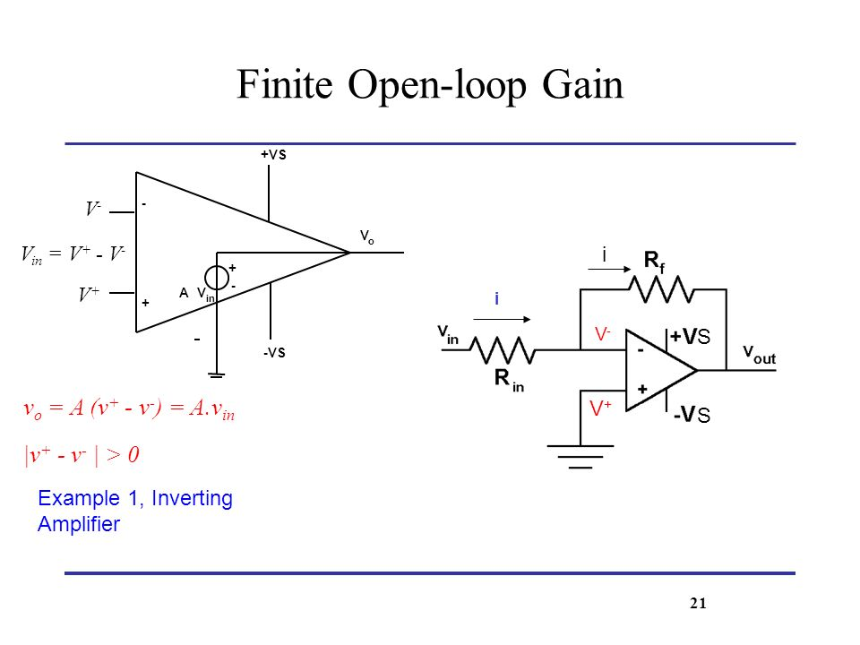 V o +VS -VS - + + - AV in V+V+ V-V- V in = V + - V - v o = A (v + - v - ) = A.v in |v + - v - | > 0 Finite Open-loop Gain Example 1, Inverting Amplifi
