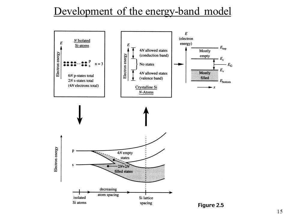 15 Development of the energy-band model