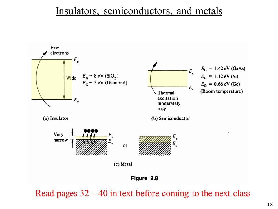 18 Insulators, semiconductors, and metals Read pages 32 – 40 in text before coming to the next class