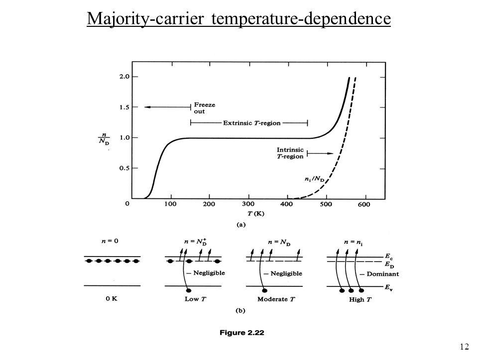12 Majority-carrier temperature-dependence