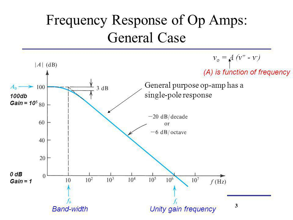 v o = A (v + - v - ) General purpose op-amp has a single-pole response (A) is function of frequency 100db Gain = 10 5 0 dB Gain = 1 Band-widthUnity ga