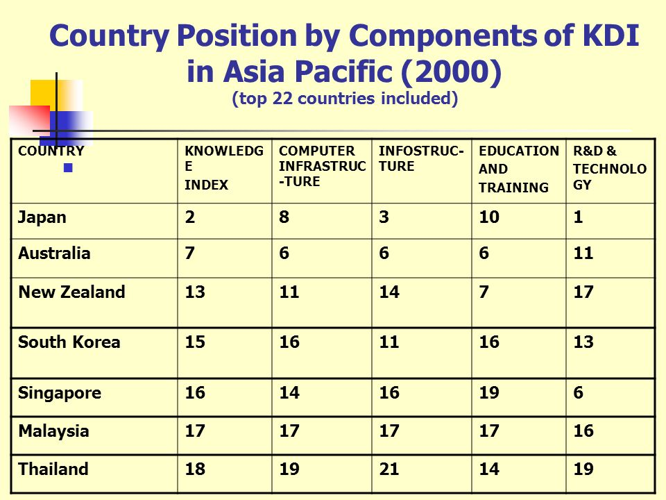 Country Position by Components of KDI in Asia Pacific (2000) (top 22 countries included) COUNTRYKNOWLEDG E INDEX COMPUTER INFRASTRUC -TURE INFOSTRUC-