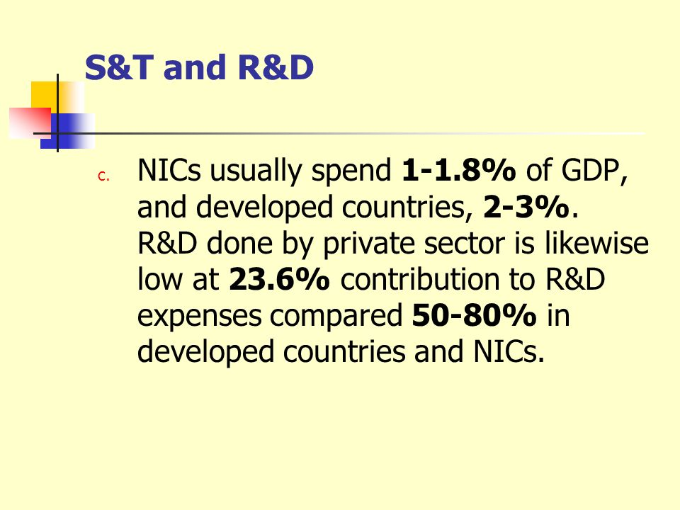 S&T and R&D c. NICs usually spend 1-1.8% of GDP, and developed countries, 2-3%. R&D done by private sector is likewise low at 23.6% contribution to R&