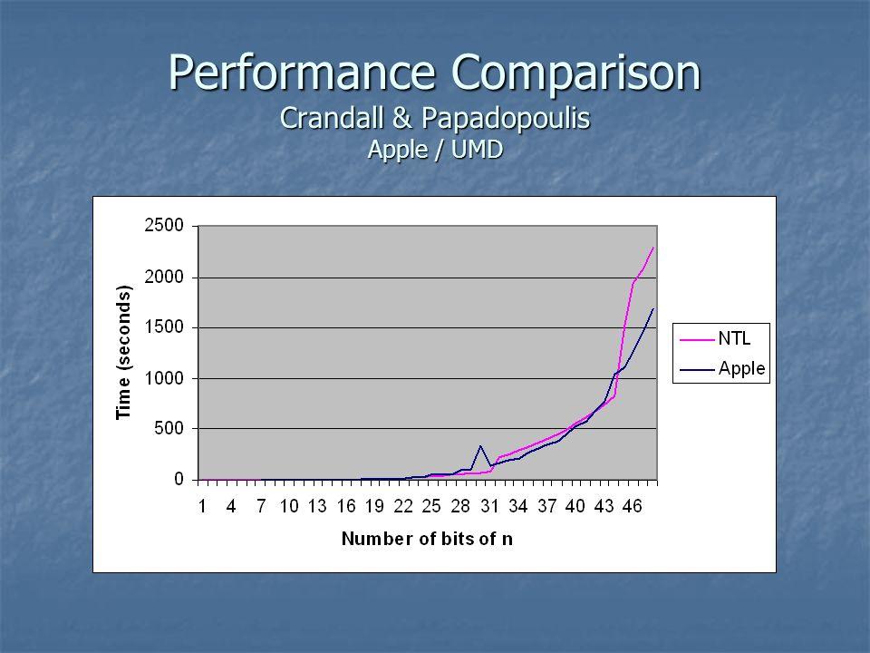 Performance Comparison Crandall & Papadopoulis Apple / UMD