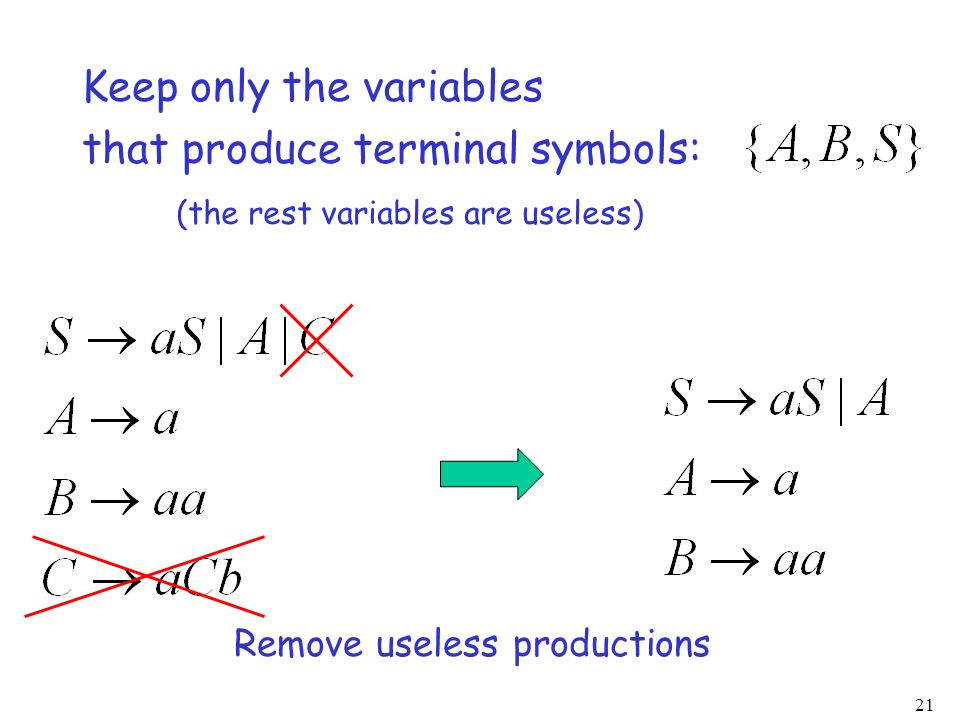 21 Keep only the variables that produce terminal symbols: (the rest variables are useless) Remove useless productions