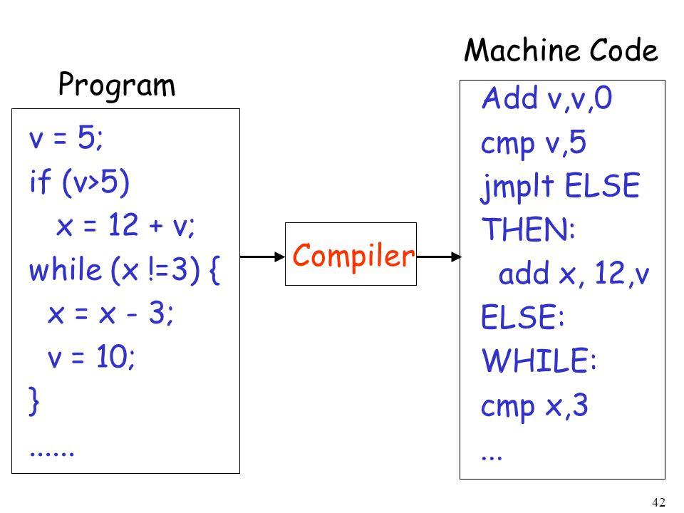 42 Compiler Program v = 5; if (v>5) x = 12 + v; while (x !=3) { x = x - 3; v = 10; }...... Add v,v,0 cmp v,5 jmplt ELSE THEN: add x, 12,v ELSE: WHILE: