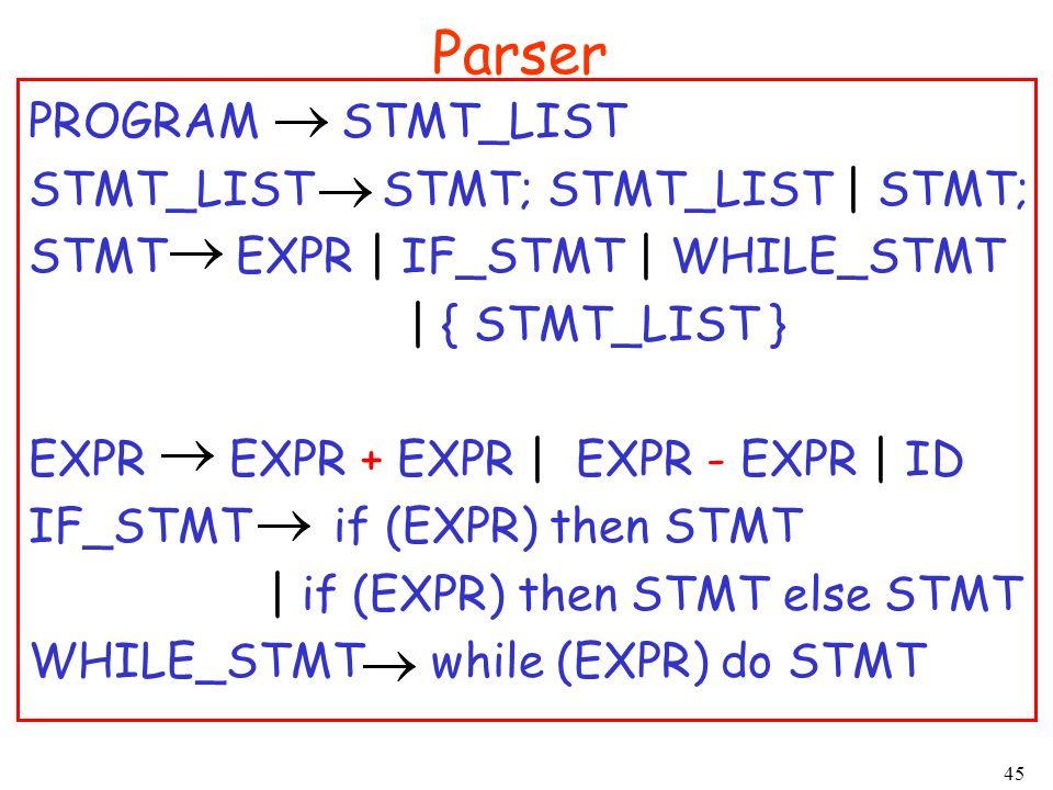 45 Parser PROGRAM STMT_LIST STMT_LIST STMT; STMT_LIST | STMT; STMT EXPR | IF_STMT | WHILE_STMT | { STMT_LIST } EXPR EXPR + EXPR | EXPR - EXPR | ID IF_