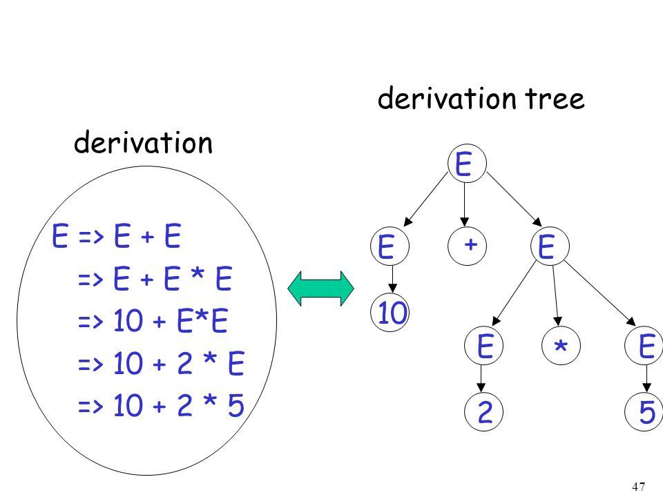 47 10 E 25 E => E + E => E + E * E => 10 + E*E => 10 + 2 * E => 10 + 2 * 5 derivation derivation tree EE EE + *