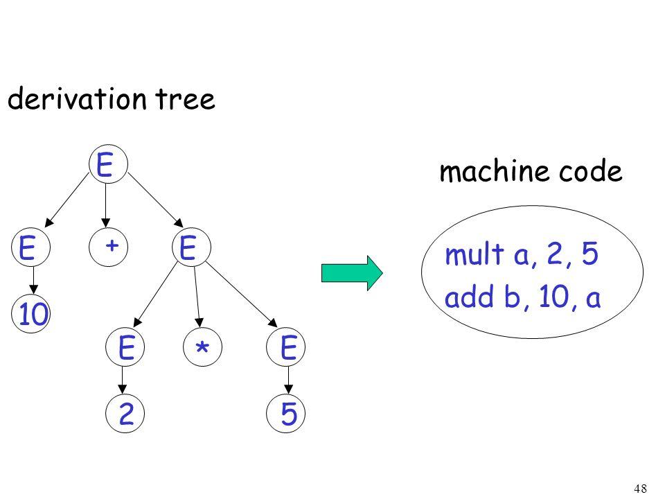 48 10 E 25 derivation tree EE EE + * mult a, 2, 5 add b, 10, a machine code
