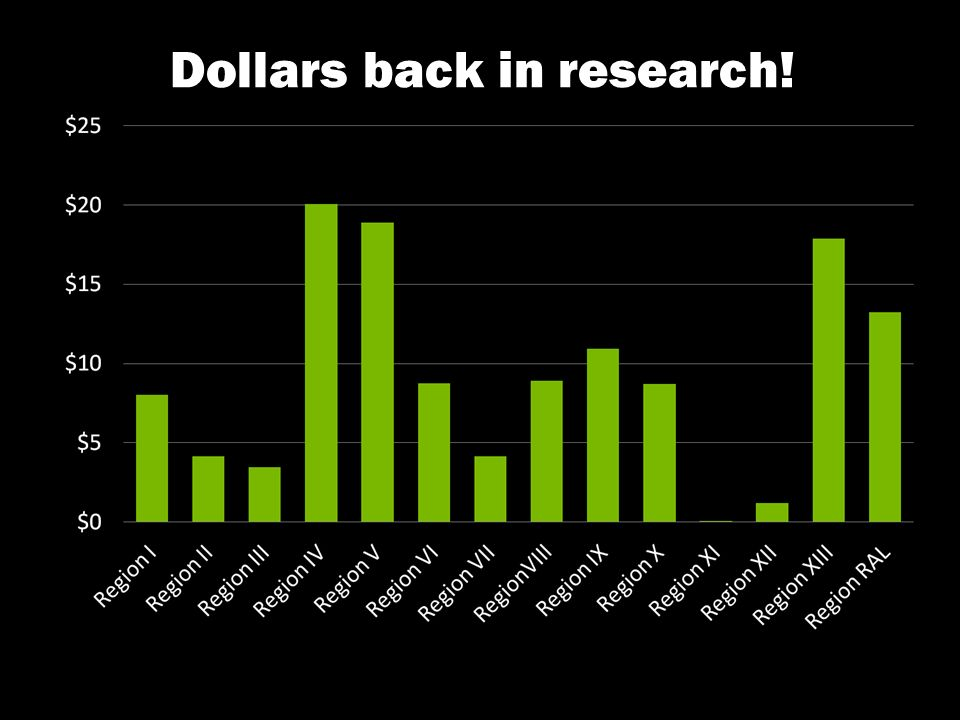 Dollars back in research!