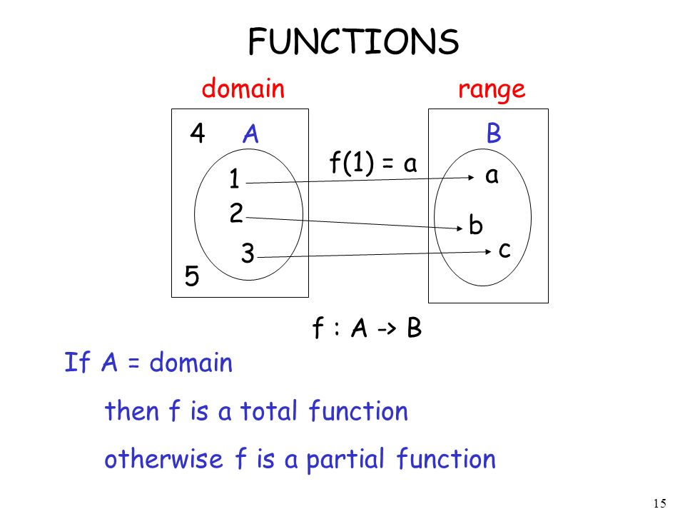 15 FUNCTIONS domain 1 2 3 a b c range f : A -> B A B If A = domain then f is a total function otherwise f is a partial function f(1) = a 4 5