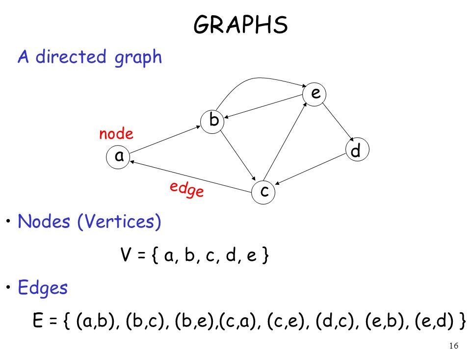 16 GRAPHS A directed graph Nodes (Vertices) V = { a, b, c, d, e } Edges E = { (a,b), (b,c), (b,e),(c,a), (c,e), (d,c), (e,b), (e,d) } node edge a b c