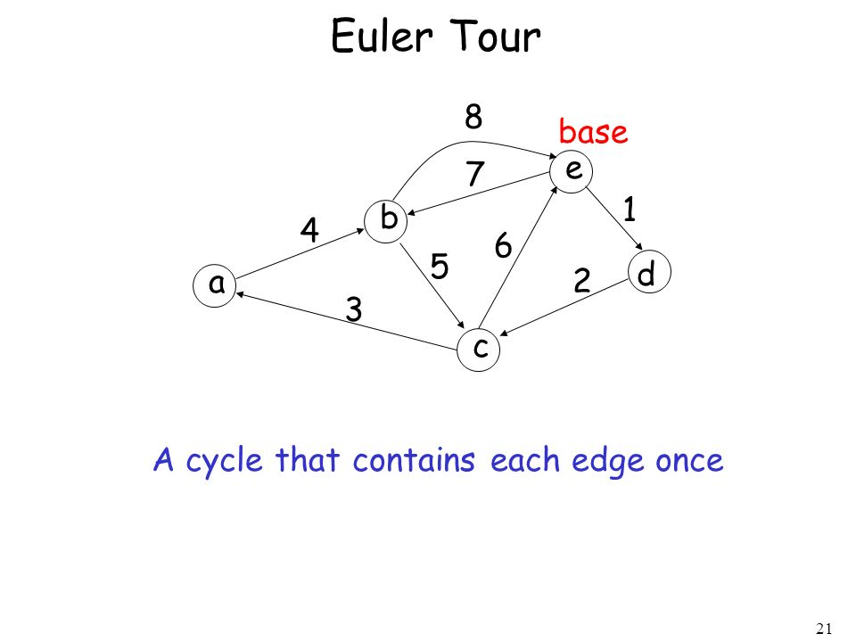 21 Euler Tour a b c d e 1 2 3 4 5 6 7 8 base A cycle that contains each edge once