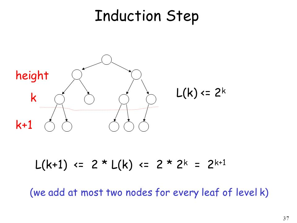 37 L(k) <= 2 k L(k+1) <= 2 * L(k) <= 2 * 2 k = 2 k+1 Induction Step height k k+1 (we add at most two nodes for every leaf of level k)