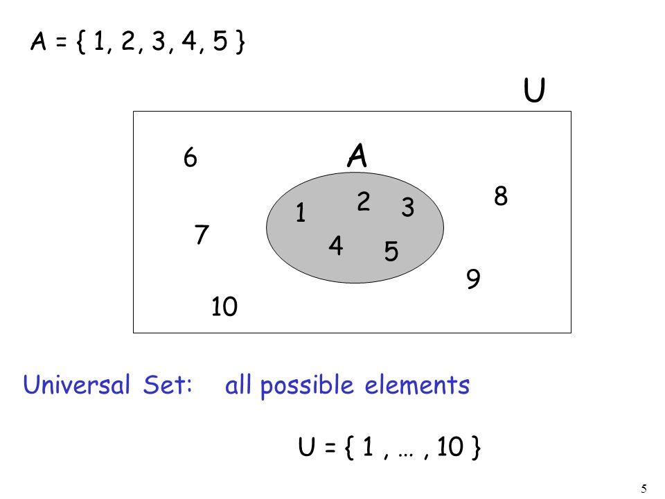 5 A = { 1, 2, 3, 4, 5 } Universal Set: all possible elements U = { 1, …, 10 } 1 2 3 4 5 A U 6 7 8 9 10
