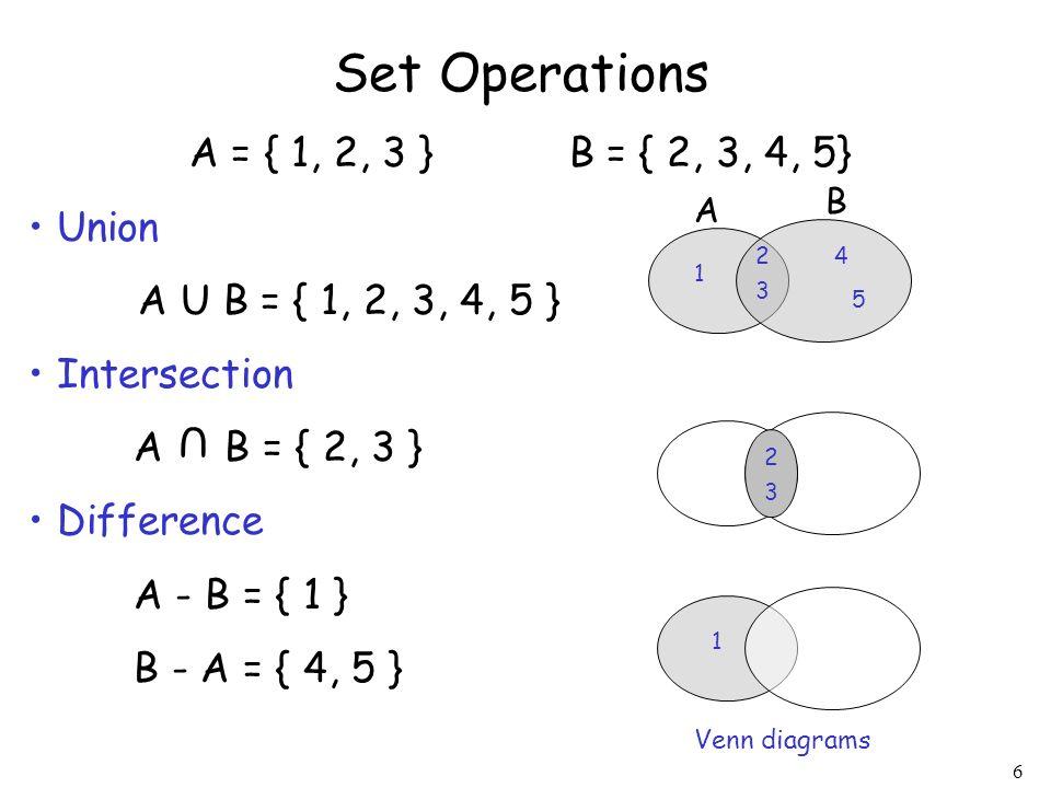 6 Set Operations A = { 1, 2, 3 } B = { 2, 3, 4, 5} Union A U B = { 1, 2, 3, 4, 5 } Intersection A B = { 2, 3 } Difference A - B = { 1 } B - A = { 4, 5