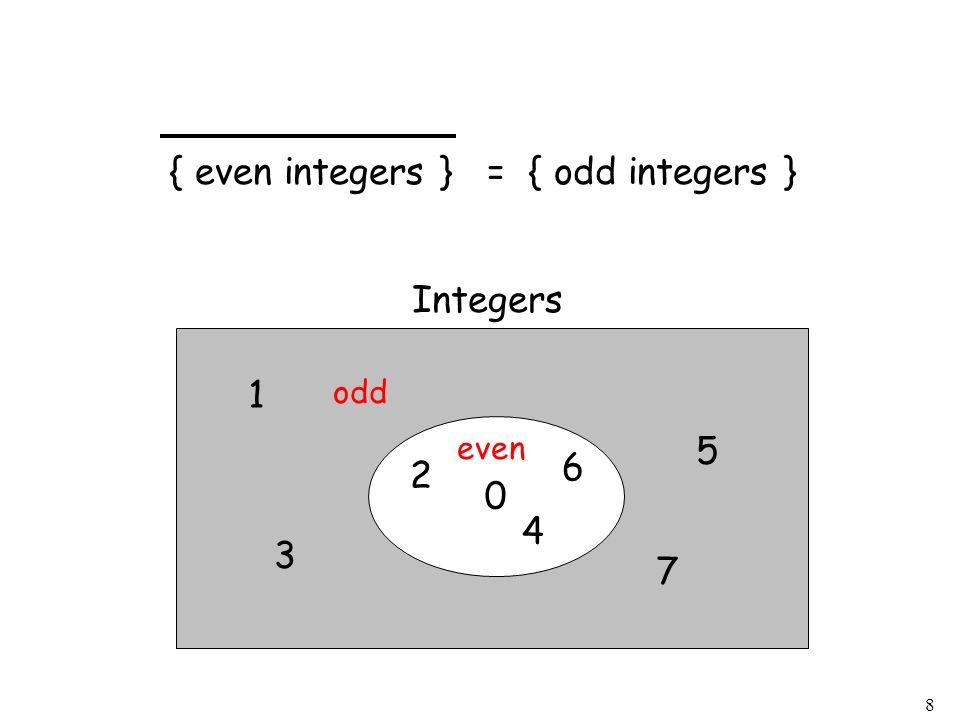 8 0 2 4 6 1 3 5 7 even { even integers } = { odd integers } odd Integers