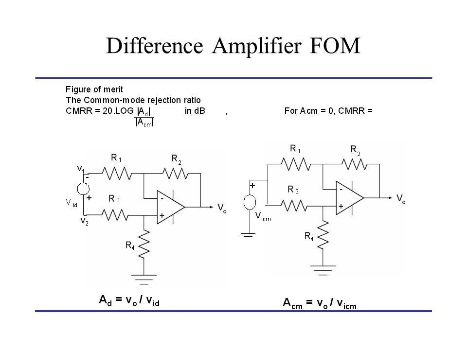 Integrator Feedback resistor R 2 in the inverting amplifier is replaced by capacitor C.