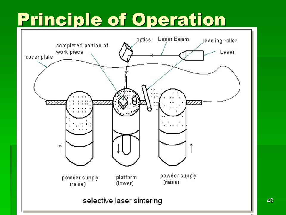 Principle of Operation 40